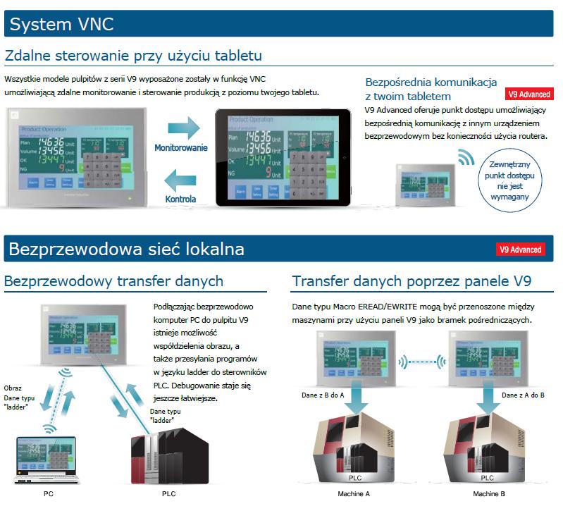 V8 - panele operatorskie HMI