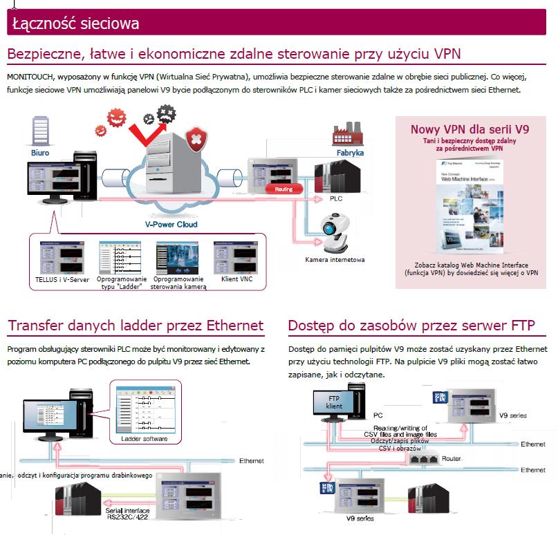 V8i - panele operatorskie HMI